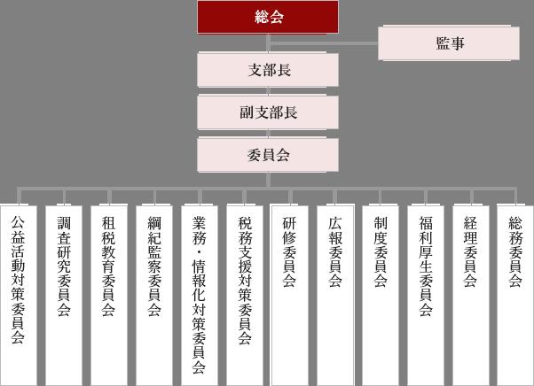 組織図のイメージ